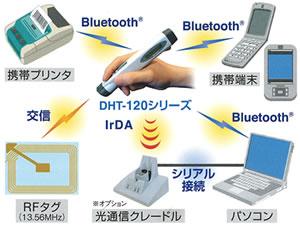 DHT122/126 HF-RFID対応ペン型ハンディターミナル ウェルコム