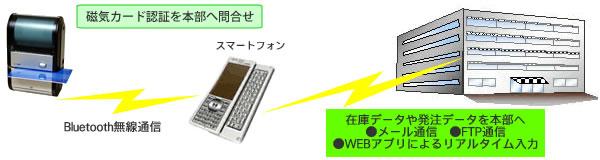 ... Bluetooth搭載バーコードプリンタ